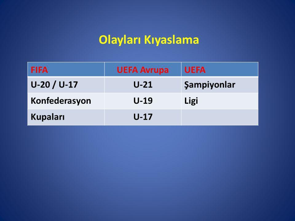 Olayları Kıyaslama FIFAUEFA AvrupaUEFA U-20 / U-17U-21Şampiyonlar KonfederasyonU-19Ligi KupalarıU-17