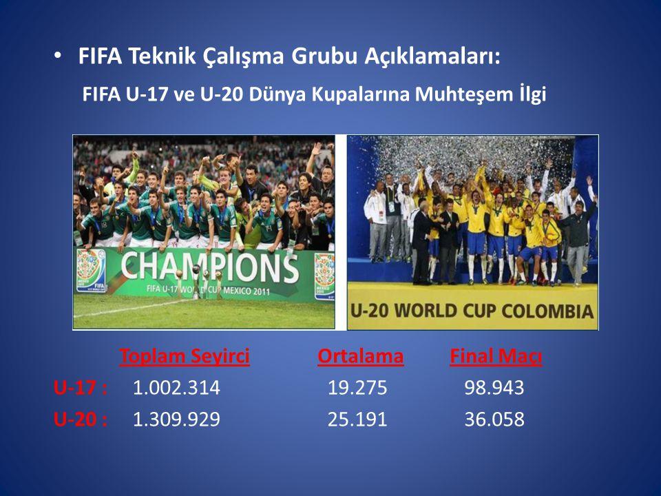 FIFA Teknik Çalışma Grubu Açıklamaları: FIFA U-17 ve U-20 Dünya Kupalarına Muhteşem İlgi Toplam SeyirciOrtalamaFinal Maçı U-17 : 1.002.314 19.275 98.943 U-20 : 1.309.929 25.191 36.058