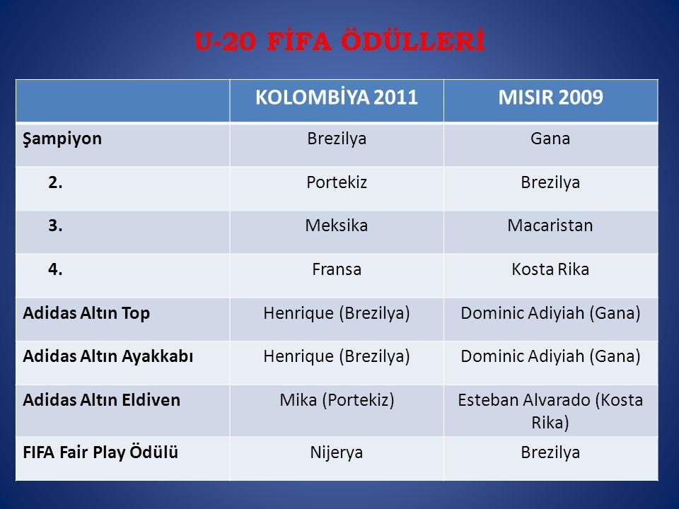U-20 FİFA ÖDÜLLERİ KOLOMBİYA 2011MISIR 2009 ŞampiyonBrezilyaGana 2.PortekizBrezilya 3.MeksikaMacaristan 4.FransaKosta Rika Adidas Altın TopHenrique (Brezilya)Dominic Adiyiah (Gana) Adidas Altın AyakkabıHenrique (Brezilya)Dominic Adiyiah (Gana) Adidas Altın EldivenMika (Portekiz)Esteban Alvarado (Kosta Rika) FIFA Fair Play ÖdülüNijeryaBrezilya