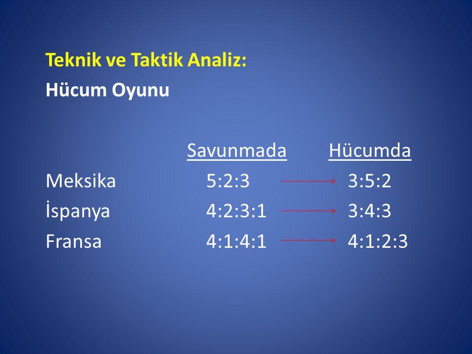 Teknik ve Taktik Analiz: Hücum Oyunu SavunmadaHücumda Meksika 5:2:3 3:5:2 İspanya 4:2:3:1 3:4:3 Fransa 4:1:4:1 4:1:2:3