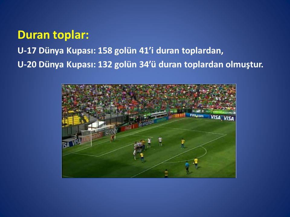 Duran toplar: U-17 Dünya Kupası: 158 golün 41'i duran toplardan, U-20 Dünya Kupası: 132 golün 34'ü duran toplardan olmuştur.