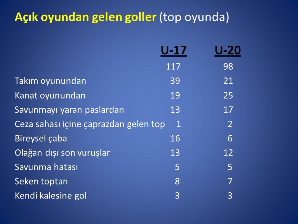 Açık oyundan gelen goller (top oyunda) U-17 U-20 11798 Takım oyunundan 39 21 Kanat oyunundan 1925 Savunmayı yaran paslardan 1317 Ceza sahası içine çaprazdan gelen top 1 2 Bireysel çaba 16 6 Olağan dışı son vuruşlar 1312 Savunma hatası 5 5 Seken toptan 8 7 Kendi kalesine gol 3 3