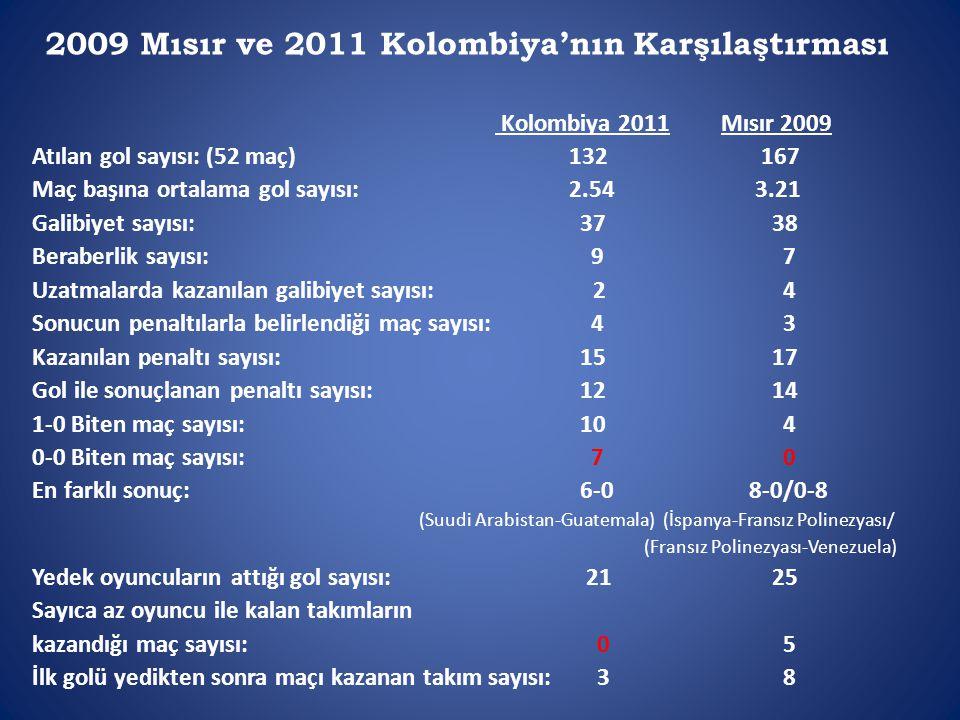 2009 Mısır ve 2011 Kolombiya'nın Karşılaştırması Kolombiya 2011 Mısır 2009 Atılan gol sayısı: (52 maç) 132 167 Maç başına ortalama gol sayısı: 2.54 3.