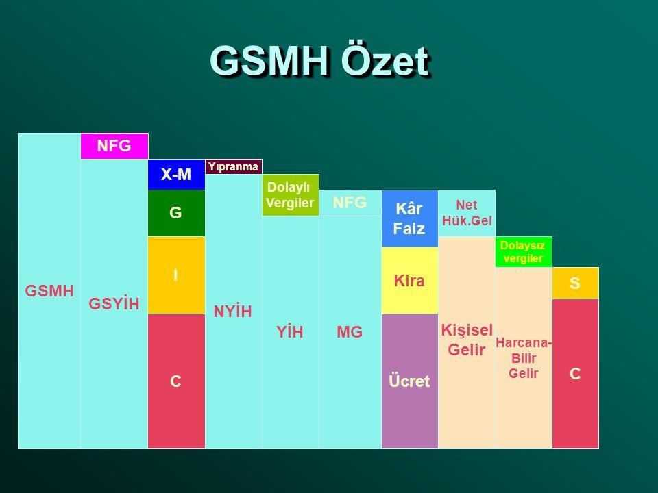 GSMH Özet GSMH GSYİH NFG C I G X-M NYİH Yıpranma YİH Dolaylı Vergiler NFG MG Ücret Kira Kâr Faiz Kişisel Gelir Net Hük.Gel Harcana- Bilir Gelir C S Dolaysız vergiler