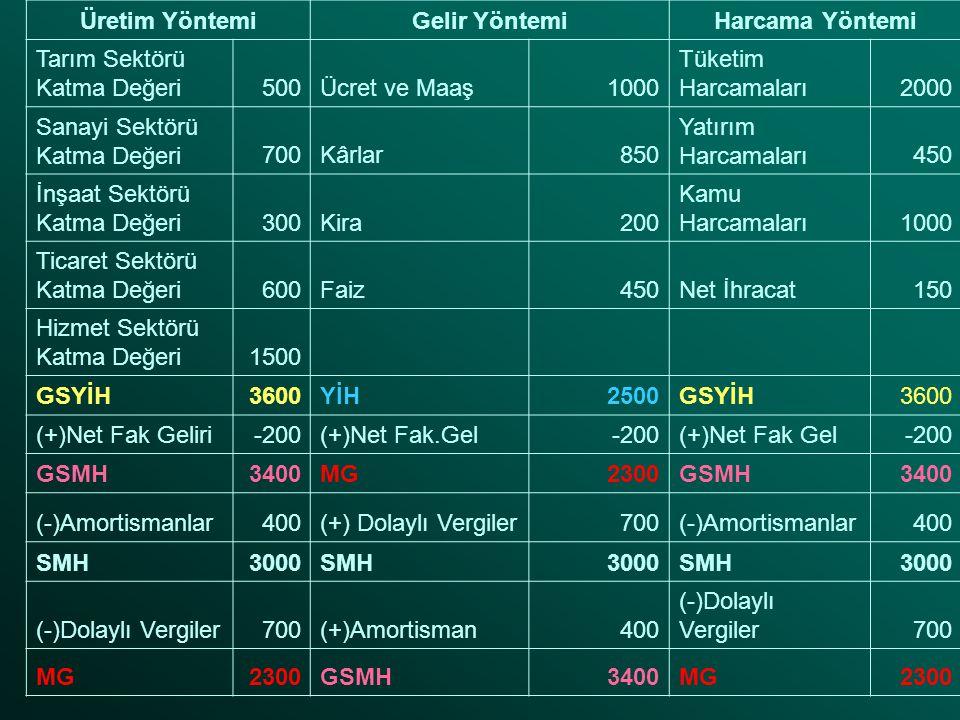 Üretim YöntemiGelir YöntemiHarcama Yöntemi Tarım Sektörü Katma Değeri500Ücret ve Maaş1000 Tüketim Harcamaları2000 Sanayi Sektörü Katma Değeri700Kârlar