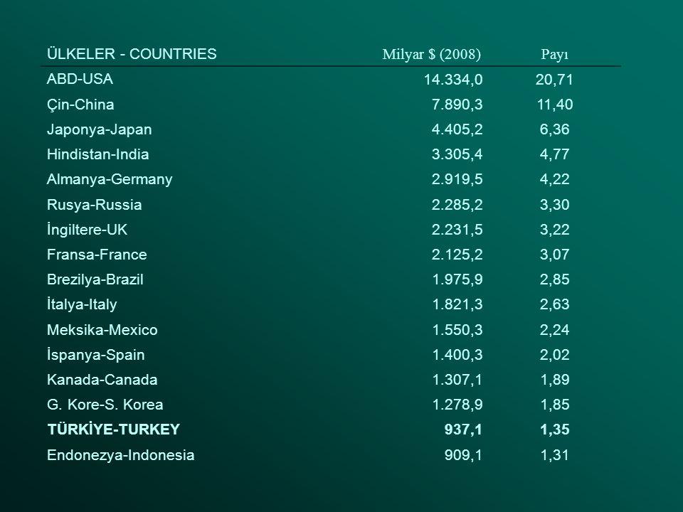 ÜLKELER - COUNTRIES Milyar $ (2008)Payı ABD-USA 14.334,020,71 Çin-China7.890,311,40 Japonya-Japan4.405,26,36 Hindistan-India3.305,44,77 Almanya-Germany2.919,54,22 Rusya-Russia2.285,23,30 İngiltere-UK2.231,53,22 Fransa-France2.125,23,07 Brezilya-Brazil1.975,92,85 İtalya-Italy1.821,32,63 Meksika-Mexico1.550,32,24 İspanya-Spain1.400,32,02 Kanada-Canada1.307,11,89 G.