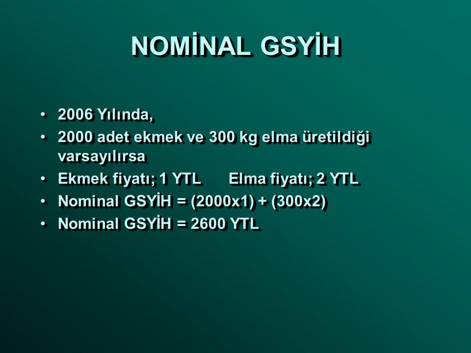NOMİNAL GSYİH 2006 Yılında,2006 Yılında, 2000 adet ekmek ve 300 kg elma üretildiği varsayılırsa2000 adet ekmek ve 300 kg elma üretildiği varsayılırsa Ekmek fiyatı; 1 YTLElma fiyatı; 2 YTLEkmek fiyatı; 1 YTLElma fiyatı; 2 YTL Nominal GSYİH = (2000x1) + (300x2)Nominal GSYİH = (2000x1) + (300x2) Nominal GSYİH = 2600 YTLNominal GSYİH = 2600 YTL 2006 Yılında,2006 Yılında, 2000 adet ekmek ve 300 kg elma üretildiği varsayılırsa2000 adet ekmek ve 300 kg elma üretildiği varsayılırsa Ekmek fiyatı; 1 YTLElma fiyatı; 2 YTLEkmek fiyatı; 1 YTLElma fiyatı; 2 YTL Nominal GSYİH = (2000x1) + (300x2)Nominal GSYİH = (2000x1) + (300x2) Nominal GSYİH = 2600 YTLNominal GSYİH = 2600 YTL