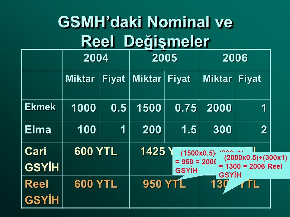 GSMH'daki Nominal ve Reel Değişmeler 200420052006 MiktarFiyatMiktarFiyatMiktarFiyat Ekmek10000.515000.7520001 Elma10012001.53002 CariGSYİH 600 YTL 1425 YTL 2600 YTL ReelGSYİH 600 YTL 950 YTL 1300 YTL (1500x0.5)+(200x1) = 950 = 2005 Reel GSYİH (2000x0.5)+(300x1) = 1300 = 2006 Reel GSYİH