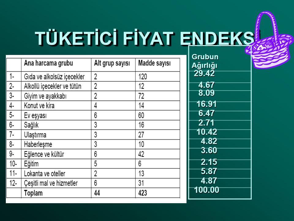 TÜKETİCİ FİYAT ENDEKSİ Grubun Ağırlığı 29.42 29.42 4.67 4.67 8.09 8.09 16.91 16.91 6.47 6.47 2.71 2.71 10.42 10.42 4.82 4.82 3.60 3.60 2.15 2.15 5.87 5.87 4.87 4.87 100.00 100.00