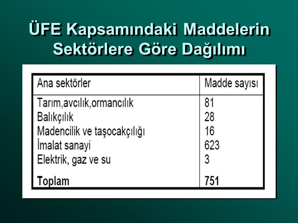 ÜFE Kapsamındaki Maddelerin Sektörlere Göre Dağılımı