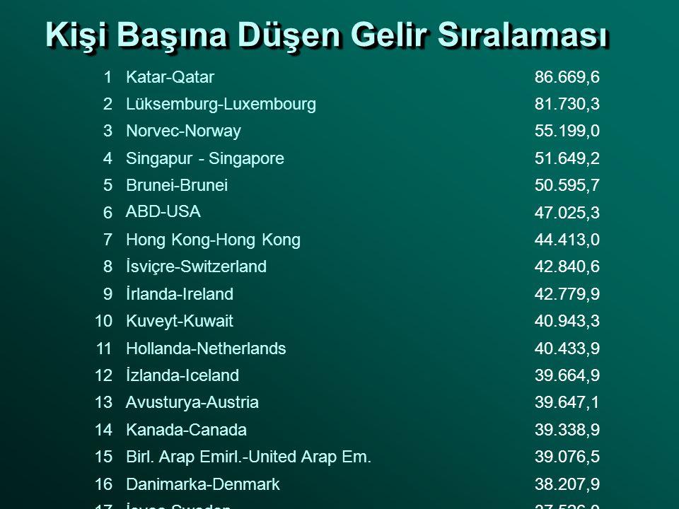Kişi Başına Düşen Gelir Sıralaması 1Katar-Qatar86.669,6 2Lüksemburg-Luxembourg81.730,3 3Norvec-Norway55.199,0 4Singapur - Singapore51.649,2 5Brunei-Br
