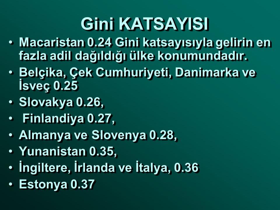 Gini KATSAYISI Macaristan 0.24 Gini katsayısıyla gelirin en fazla adil dağıldığı ülke konumundadır.Macaristan 0.24 Gini katsayısıyla gelirin en fazla