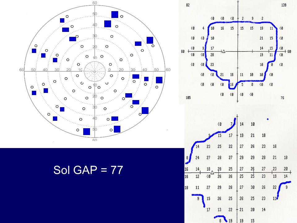 Sol GAP = 77