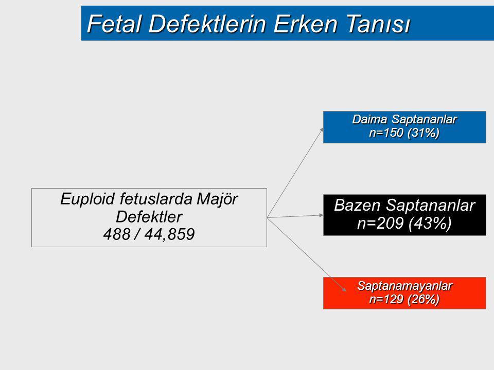 Fetal Defektlerin Erken Tanısı Euploid fetuslarda Majör Defektler 488 / 44,859 Bazen Saptananlar n=209 (43%) Daima Saptananlar n=150 (31%) Saptanamaya