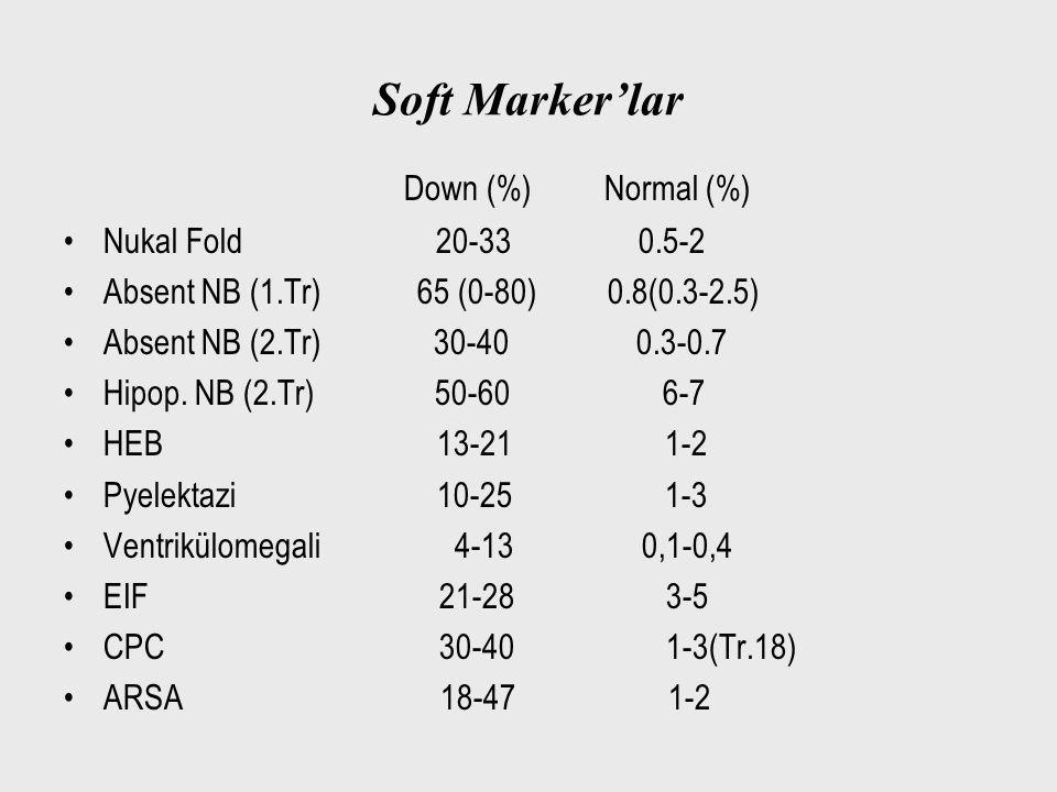Soft Marker'lar Down (%) Normal (%) Nukal Fold 20-33 0.5-2 Absent NB (1.Tr) 65 (0-80) 0.8(0.3-2.5) Absent NB (2.Tr) 30-40 0.3-0.7 Hipop. NB (2.Tr) 50-