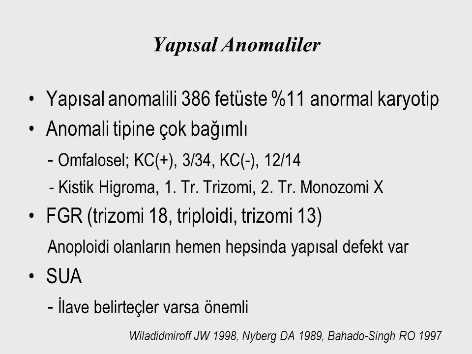 Yapısal Anomaliler Yapısal anomalili 386 fetüste %11 anormal karyotip Anomali tipine çok bağımlı - Omfalosel; KC(+), 3/34, KC(-), 12/14 - Kistik Higro