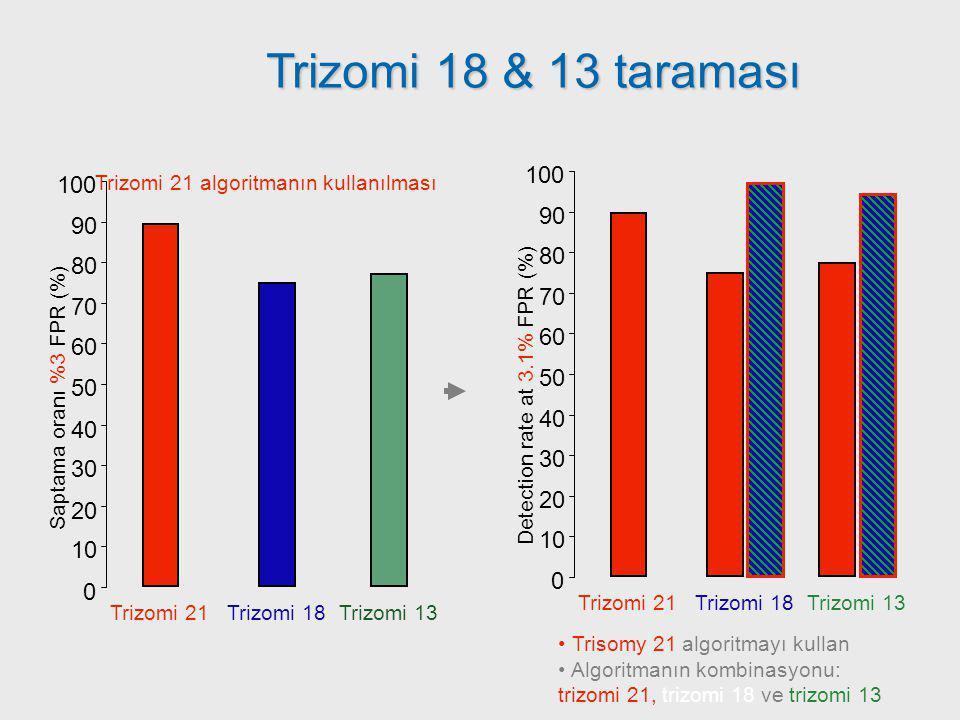 0 10 20 30 40 50 60 70 80 90 100 Saptama oranı %3 FPR (%) Trizomi 21 algoritmanın kullanılması Trizomi 21 Trizomi 18 Trizomi 13 Trisomy 21 algoritmayı