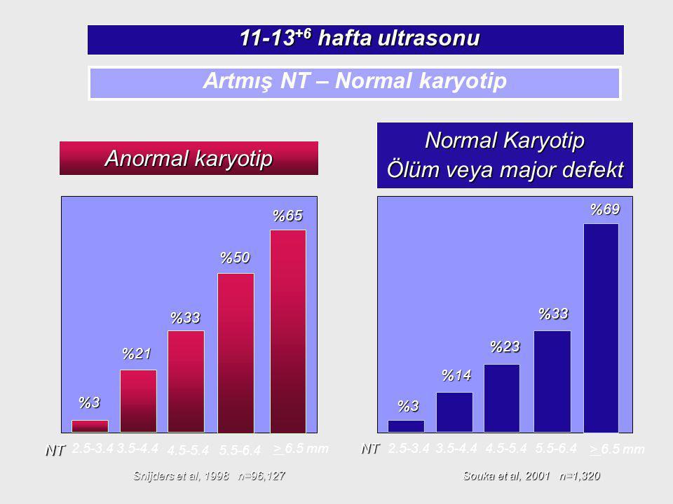Normal Karyotip Ölüm veya major defekt Souka et al, 2001 n=1,320 %69 > 6.5 mm %14 3.5-4.4 2.5-3.4NT %3%3%3%3 5.5-6.4 %33 4.5-5.4 %23 Anormal karyotip
