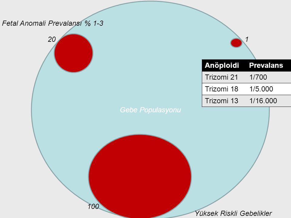 Gebe Populasyonu 120 Fetal Anomali Prevalansı % 1-3 AnöploidiPrevalans Trizomi 211/700 Trizomi 181/5.000 Trizomi 131/16.000 Yüksek Riskli Gebelikler 1