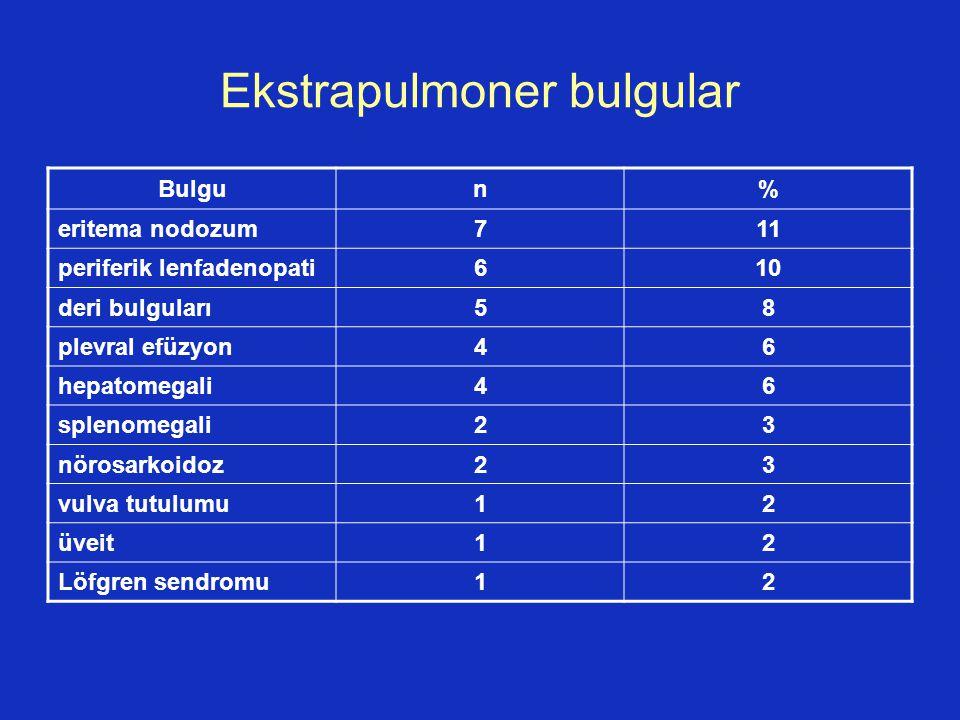 Ekstrapulmoner bulgular Bulgun% eritema nodozum711 periferik lenfadenopati610 deri bulguları58 plevral efüzyon46 hepatomegali46 splenomegali23 nörosar