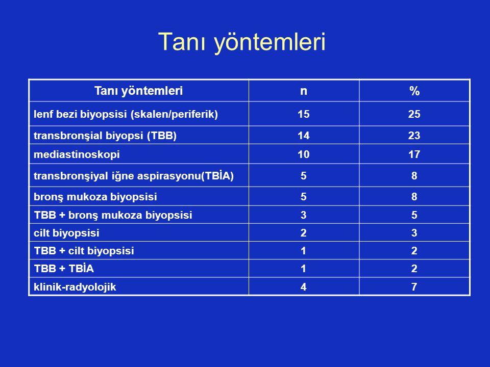 Tanı yöntemleri n% lenf bezi biyopsisi (skalen/periferik)1525 transbronşial biyopsi (TBB)1423 mediastinoskopi1017 transbronşiyal iğne aspirasyonu(TBİA