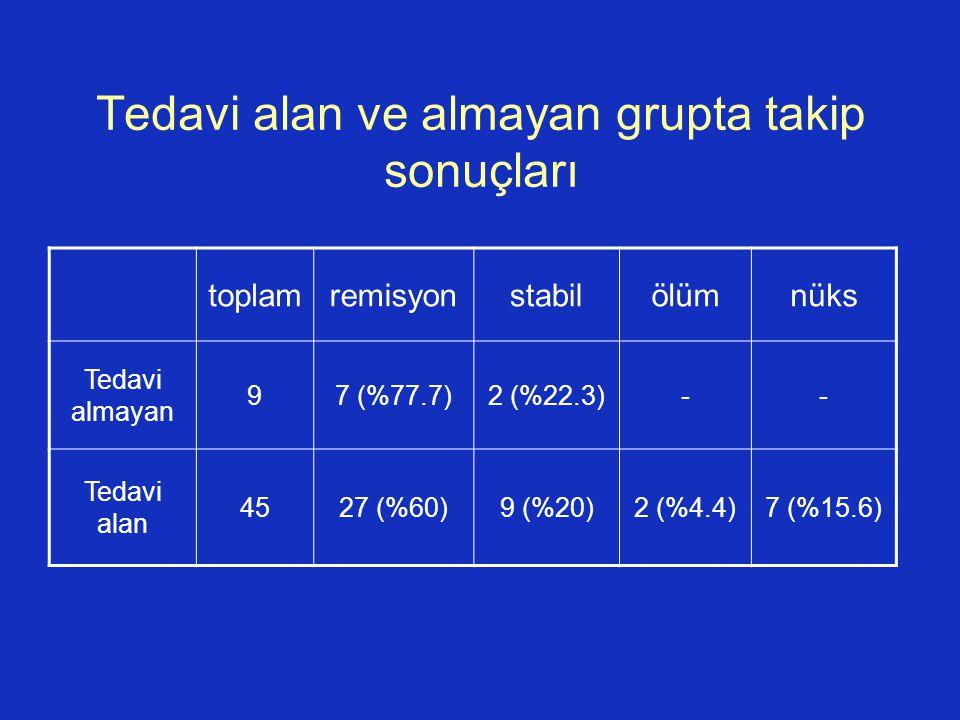 Tedavi alan ve almayan grupta takip sonuçları toplamremisyonstabilölümnüks Tedavi almayan 97 (%77.7)2 (%22.3)-- Tedavi alan 4527 (%60)9 (%20)2 (%4.4)7