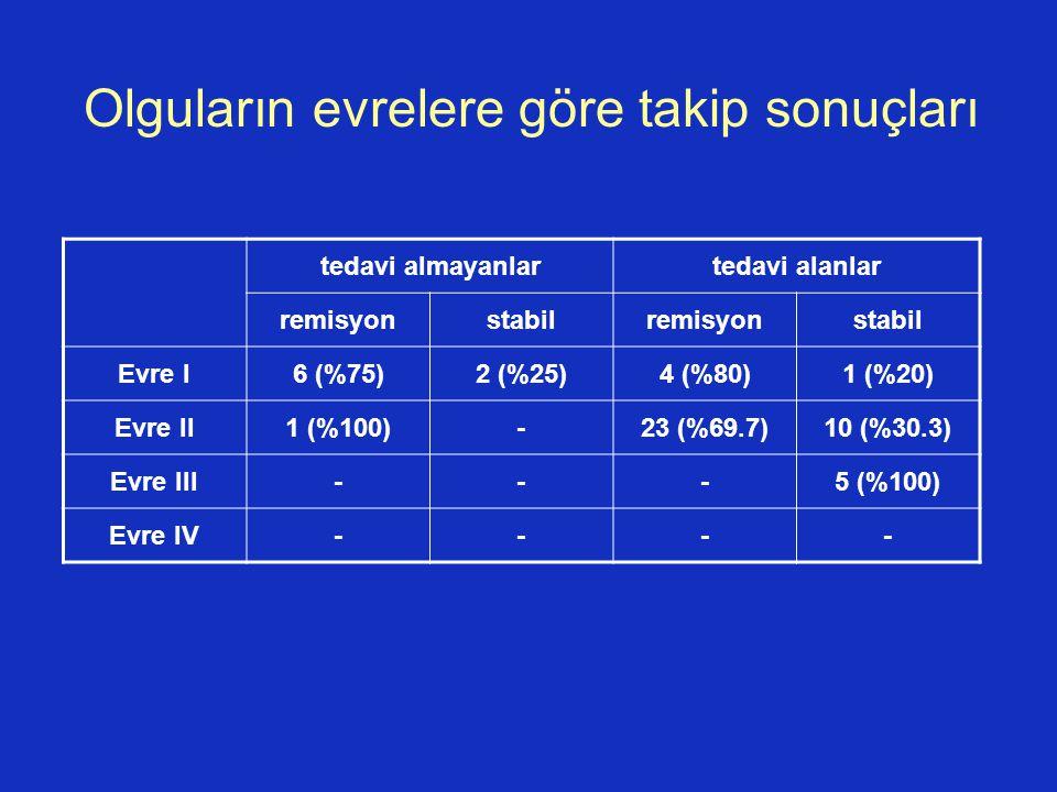 Olguların evrelere göre takip sonuçları tedavi almayanlartedavi alanlar remisyonstabilremisyonstabil Evre I6 (%75)2 (%25)4 (%80)1 (%20) Evre II1 (%100