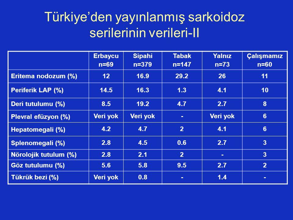 Türkiye'den yayınlanmış sarkoidoz serilerinin verileri-II Erbaycu n=69 Sipahi n=379 Tabak n=147 Yalnız n=73 Çalışmamız n=60 Eritema nodozum (%)1216.92