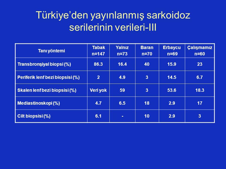 Türkiye'den yayınlanmış sarkoidoz serilerinin verileri-III Tanı yöntemi Tabak n=147 Yalnız n=73 Baran n=70 Erbaycu n=69 Çalışmamız n=60 Transbronşiyal