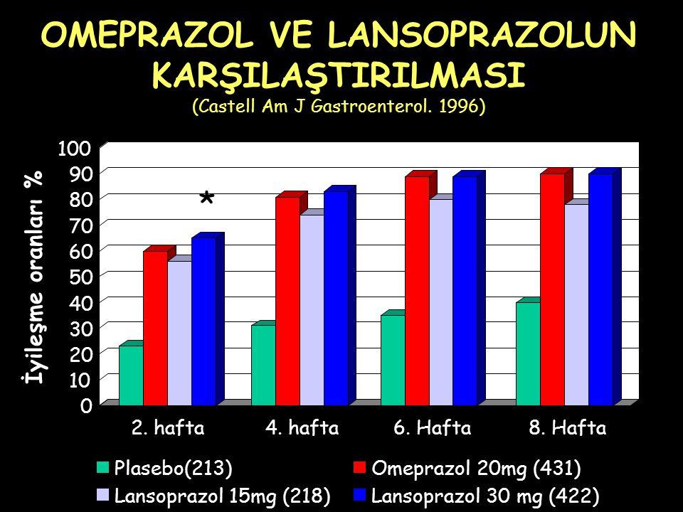OMEPRAZOL VE LANSOPRAZOLUN KARŞILAŞTIRILMASI (Castell Am J Gastroenterol.