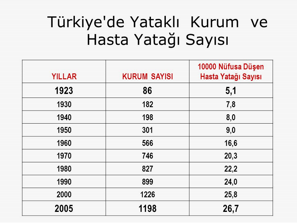 Türkiye de Yataklı Kurum ve Hasta Yatağı Sayısı YILLARKURUM SAYISI 10000 Nüfusa Düşen Hasta Yatağı Sayısı 1923865,1 19301827,8 19401988,0 19503019,0 196056616,6 197074620,3 198082722,2 199089924,0 2000122625,8 2005119826,7
