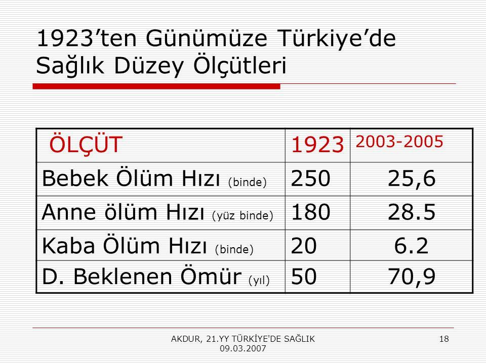 AKDUR, 21.YY TÜRKİYE DE SAĞLIK 09.03.2007 18 1923'ten Günümüze Türkiye'de Sağlık Düzey Ölçütleri ÖLÇÜT1923 2003-2005 Bebek Ölüm Hızı (binde) 25025,6 Anne ölüm Hızı (yüz binde) 18028.5 Kaba Ölüm Hızı (binde) 206.2 D.