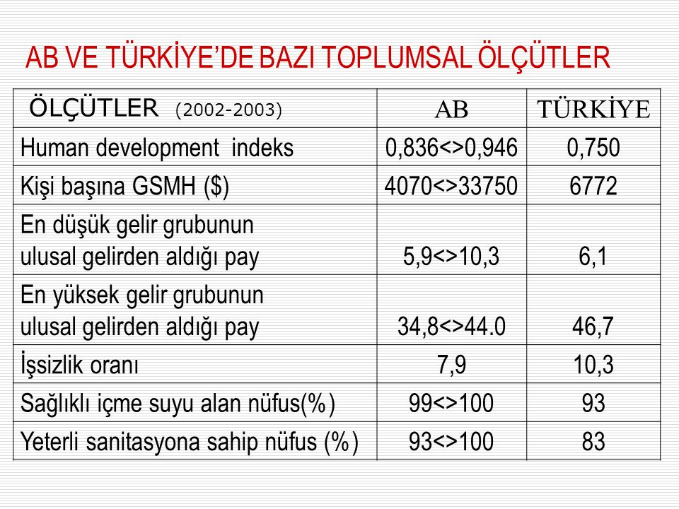 Türkiye'de Seçilmiş Bazı Gelir Dağılımı ve Yoksulluk Göstergeleri (Yüzde) Yüzde 20 lik Dilimler200220032004 Birinci Yüzde 20 (en düşük) 5,36,0 İkinci Yüzde 20 9,810,310,7 Üçüncü Yüzde 20 14,014,515,2 Dördüncü Yüzde 20 20,820,921,9 Beşinci Yüzde 20 (en yüksek) 50,148,346,2 xxxxxxxxxxxxxxxxxxxxxxxxxxxxxxxxxxxxxxxxxxxxxxxxxxxxxxxxxxxxxxxxxxxxxxxxxxxxxxxxxxxxxxxxxxxxxxxxxxxxxxxxxxxxxxxxxxxxxxxxxxxxxxxxxxxxxxxxxxxxx Gini Katsayısı 0,440,420,40 Gıda Yoksulluk Oranı (Açlık) 1,351,29 Gıda ve Gıda-Dışı Yoksulluk Oranı (Yoksulluk) 26.9628.1225.60 Kaynak 9.
