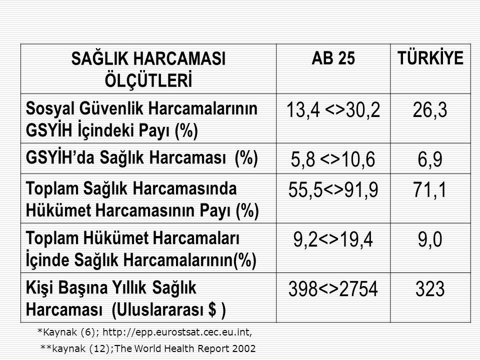 Türkiye'de Sigortalı ve Sağlık Güvencesi Kapsamındaki Nüfus YılYıl Sigortalı Nüfus Oranı (%) Sağlık Güvencesi Kapsamındaki Nüfus Oranı (%) 1950 3,9 1960 5,8 1970 26,9 1980 48,938,4 1990 72,754,4 2000 87,283,2 2002 88,183,8 Kaynak (2) İstatistiki Göstergeler 1923-2004 TC Başbakanlık, TUİK, Yayın No:0535