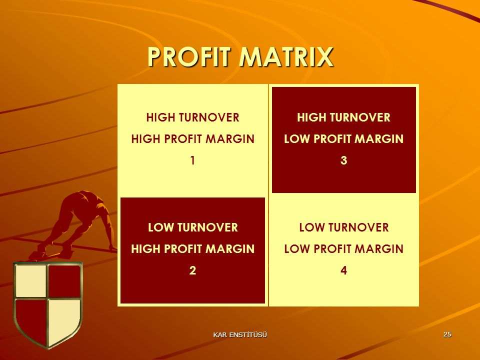 KAR ENSTİTÜSÜ 25 PROFIT MATRIX HIGH TURNOVER HIGH PROFIT MARGIN 1 LOW TURNOVER HIGH PROFIT MARGIN 2 HIGH TURNOVER LOW PROFIT MARGIN 3 LOW TURNOVER LOW PROFIT MARGIN 4