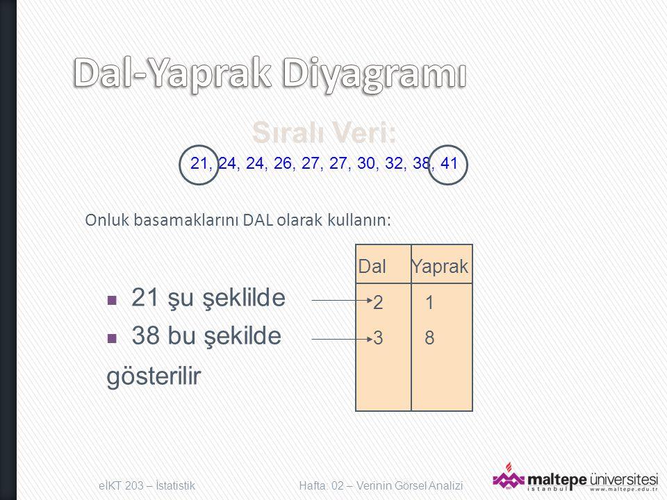 Onluk basamaklarını DAL olarak kullanın: Sıralı Veri: 21, 24, 24, 26, 27, 27, 30, 32, 38, 41 21 şu şeklilde 38 bu şekilde gösterilir Dal Yaprak 2 1 3 8