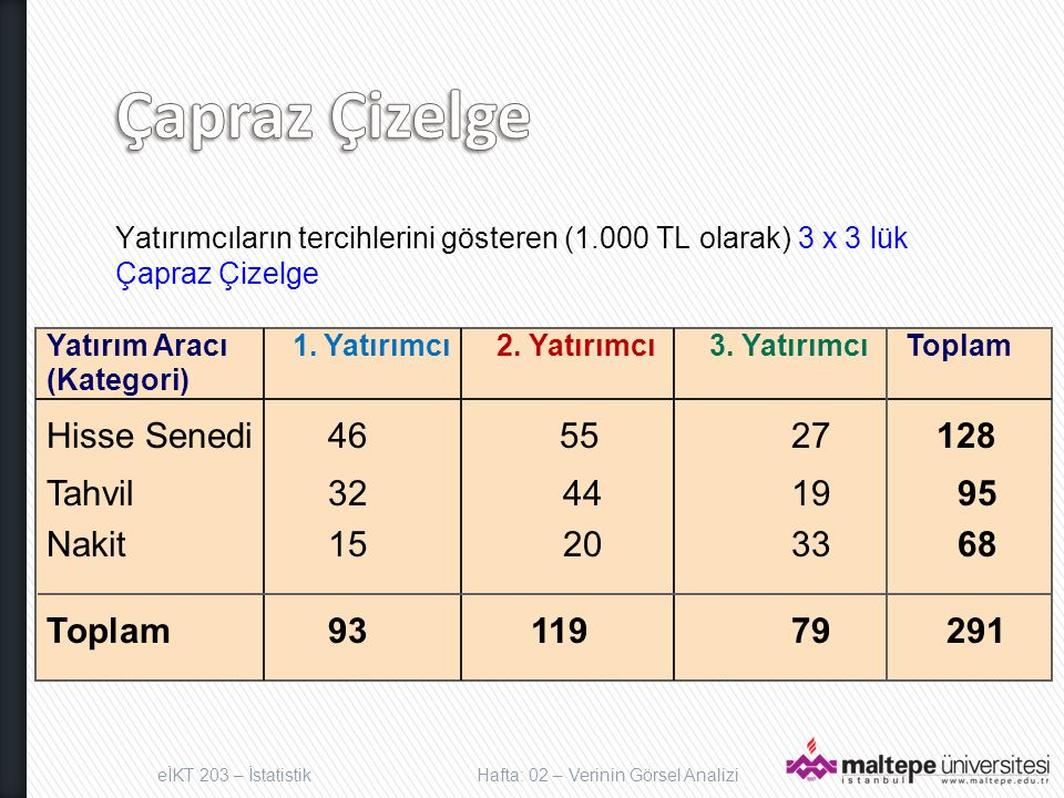 Yatırımcıların tercihlerini gösteren (1.000 TL olarak) 3 x 3 lük Çapraz Çizelge Yatırım Aracı 1.