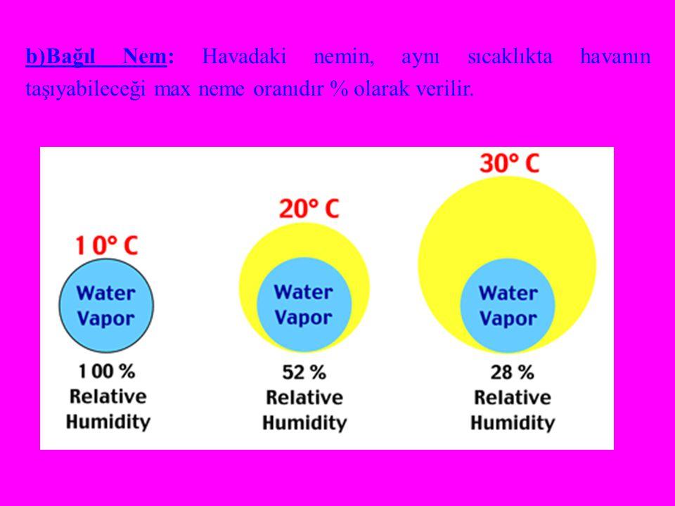 b)Bağıl Nem: Havadaki nemin, aynı sıcaklıkta havanın taşıyabileceği max neme oranıdır % olarak verilir.