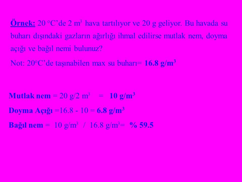 Örnek: 20 o C'de 2 m 3 hava tartılıyor ve 20 g geliyor.