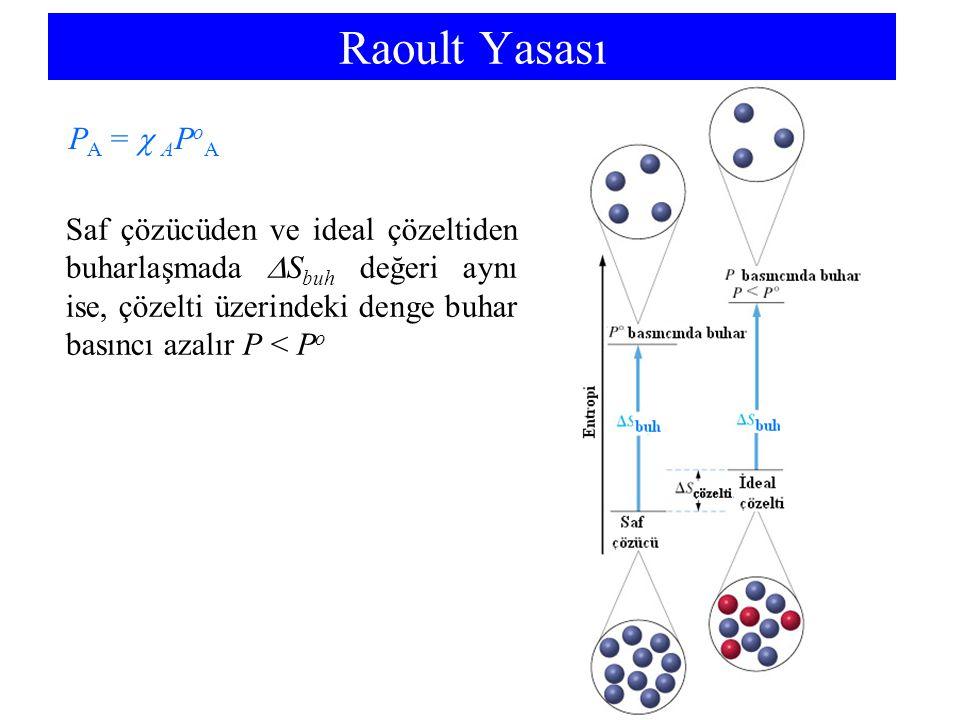 Raoult Yasası P A =  A P o A Saf çözücüden ve ideal çözeltiden buharlaşmada  S buh değeri aynı ise, çözelti üzerindeki denge buhar basıncı azalır P