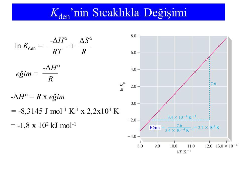 K den 'nin Sıcaklıkla Değişimi ln K den = -ΔH° RT ΔS° R + eğim = -ΔH° R -ΔH°= R x eğim = -8,3145 J mol -1 K -1 x 2,2x10 4 K = -1,8 x 10 2 kJ mol -1