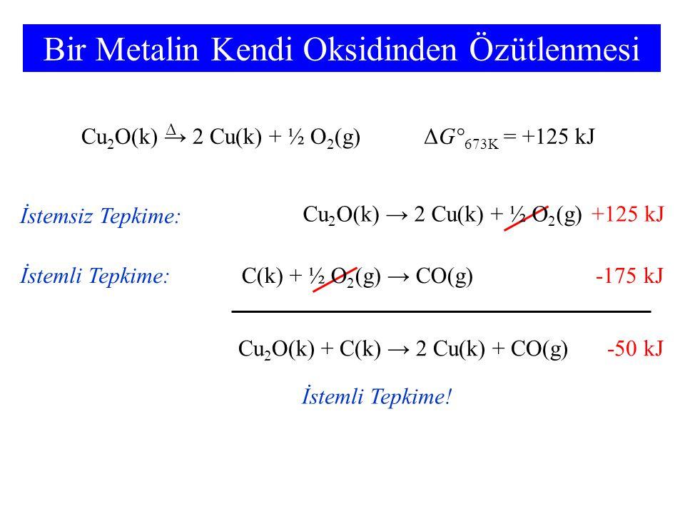 Bir Metalin Kendi Oksidinden Özütlenmesi Cu 2 O(k) → 2 Cu(k) + ½ O 2 (g)ΔG° 673K = +125 kJ Δ Cu 2 O(k) + C(k) → 2 Cu(k) + CO(g) İstemli Tepkime! Cu 2