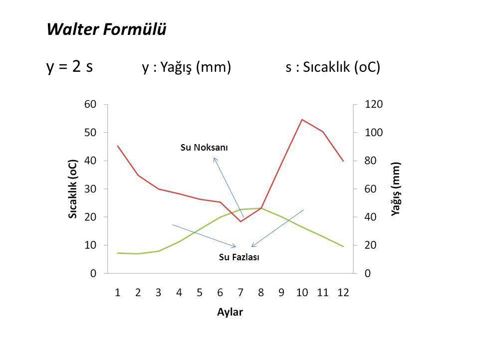 Walter Formülü y = 2 s y : Yağış (mm) s : Sıcaklık (oC) Su Noksanı Su Fazlası
