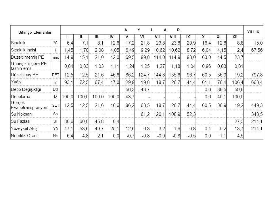 Bilanço Elemanları A Y L A R YILLIK IIIIIIIVVVIVIIVIIIIXXXIXII Sıcaklık oCoC 6,47,18,112,617,221,823,8 20,916,412,88,815,0 Sıcaklık indisi i 1,451,702,084,056,499,2910,62 8,726,044,152,467,56 Düzeltilmemiş PE mm.