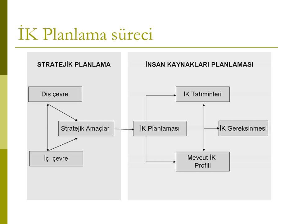 İK Planlama süreci