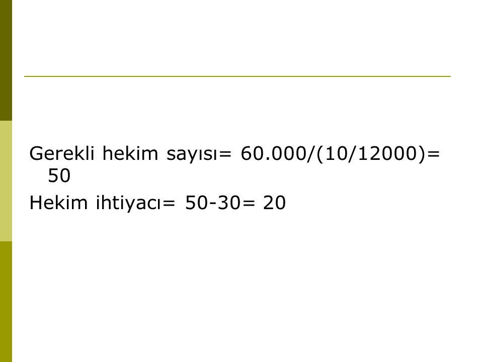 Gerekli hekim sayısı= 60.000/(10/12000)= 50 Hekim ihtiyacı= 50-30= 20
