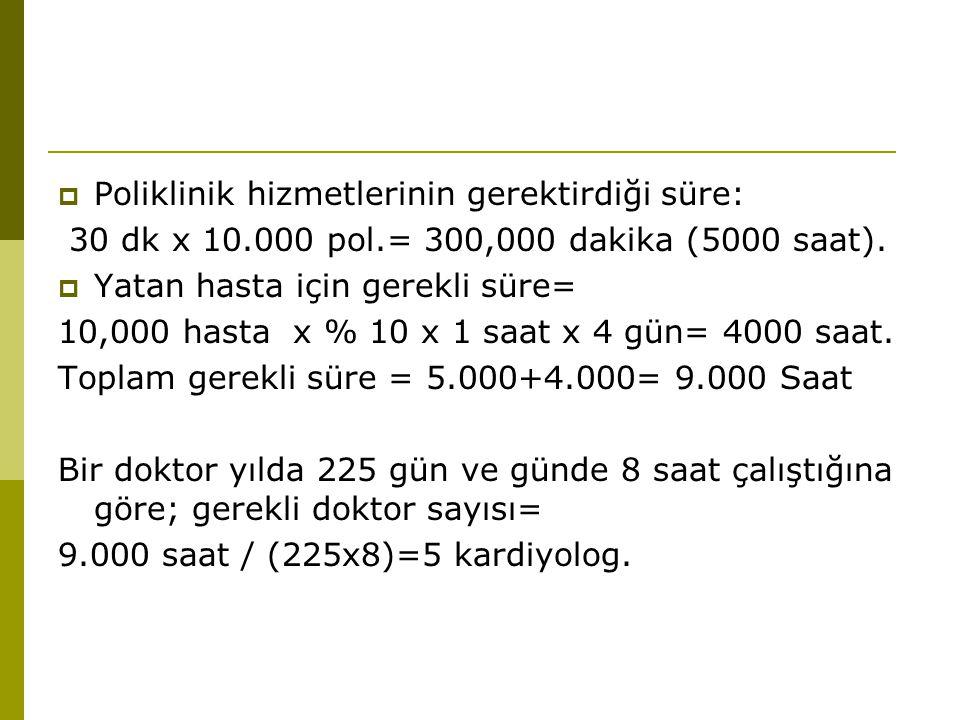  Poliklinik hizmetlerinin gerektirdiği süre: 30 dk x 10.000 pol.= 300,000 dakika (5000 saat).  Yatan hasta için gerekli süre= 10,000 hasta x % 10 x