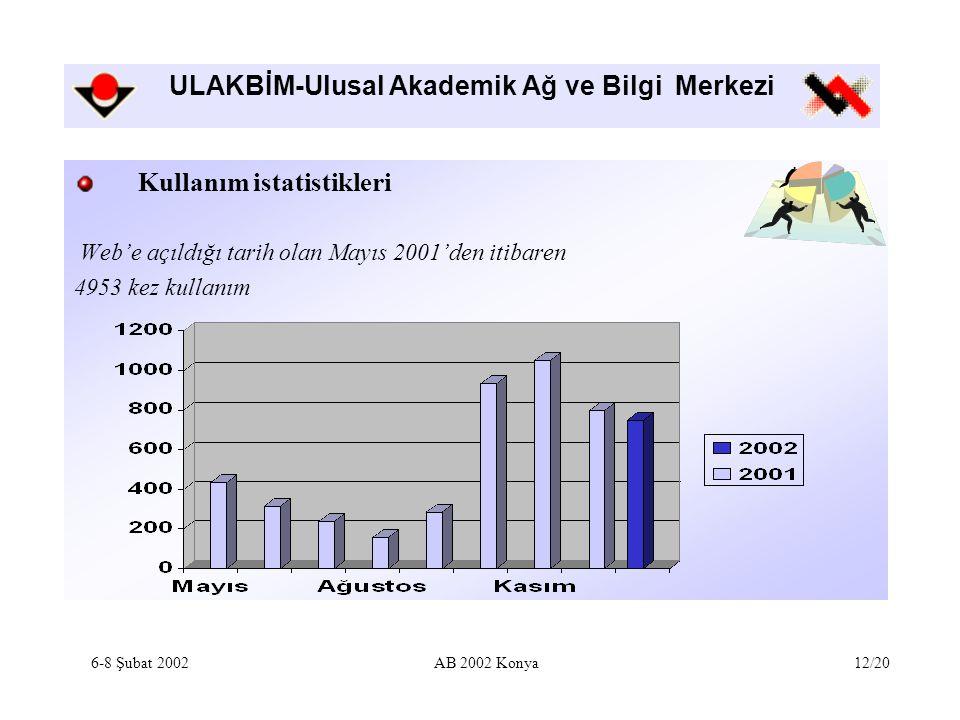 ULAKBİM-Ulusal Akademik Ağ ve Bilgi Merkezi Kullanım istatistikleri Web'e açıldığı tarih olan Mayıs 2001'den itibaren 4953 kez kullanım 6-8 Şubat 2002