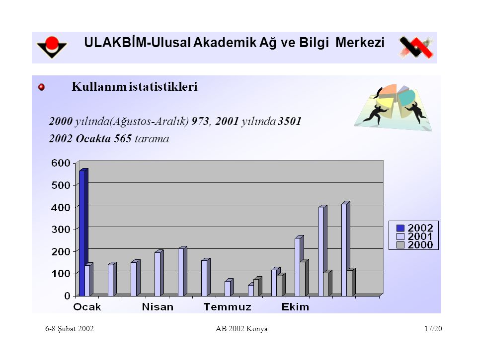 ULAKBİM-Ulusal Akademik Ağ ve Bilgi Merkezi Kullanım istatistikleri 2000 yılında(Ağustos-Aralık) 973, 2001 yılında 3501 2002 Ocakta 565 tarama 6-8 Şubat 2002AB 2002 Konya17/20