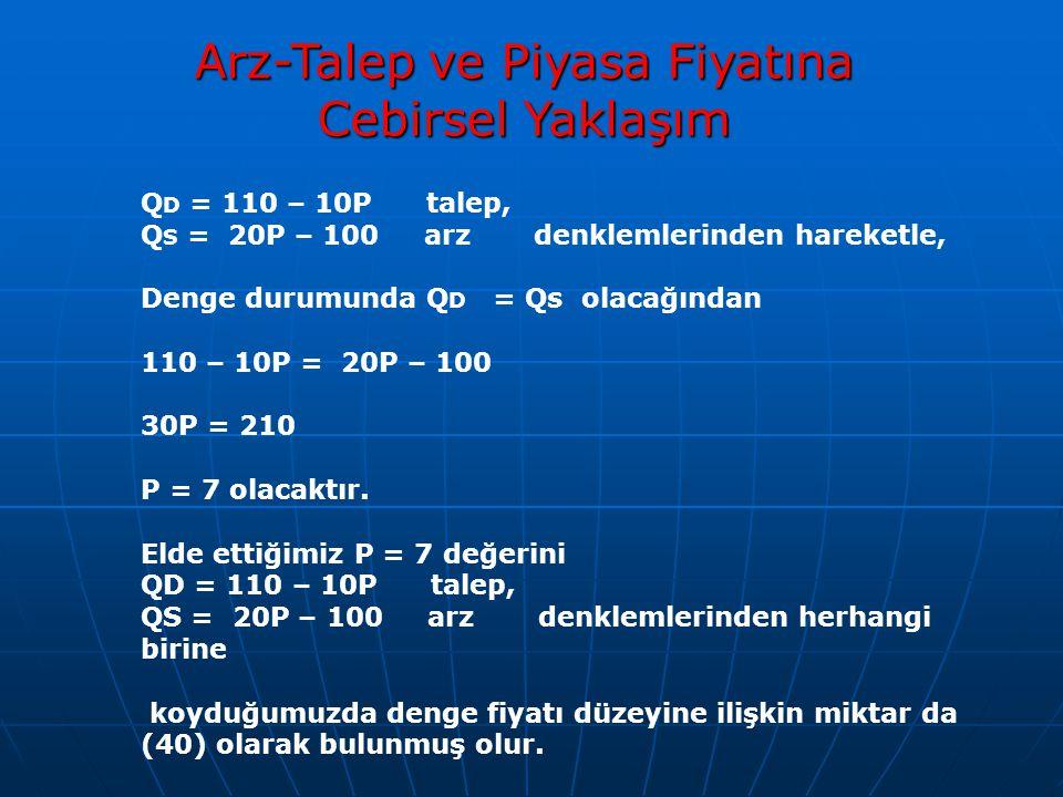 Arz-Talep ve Piyasa Fiyatına Cebirsel Yaklaşım Q D = 110 – 10P talep, Q S = 20P – 100 arz denklemlerinden hareketle, Denge durumunda Q D = Qs olacağın